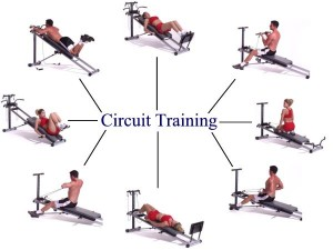 circuit training 300x225 Eliminate Unwanted Fats and Build Muscles With Circuit Training